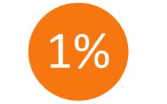 Maar 1 procent omzet uit eenmalig werk. Wij doen niet aan uurtje factuurtje