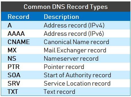 De meest voorkomende DNS records