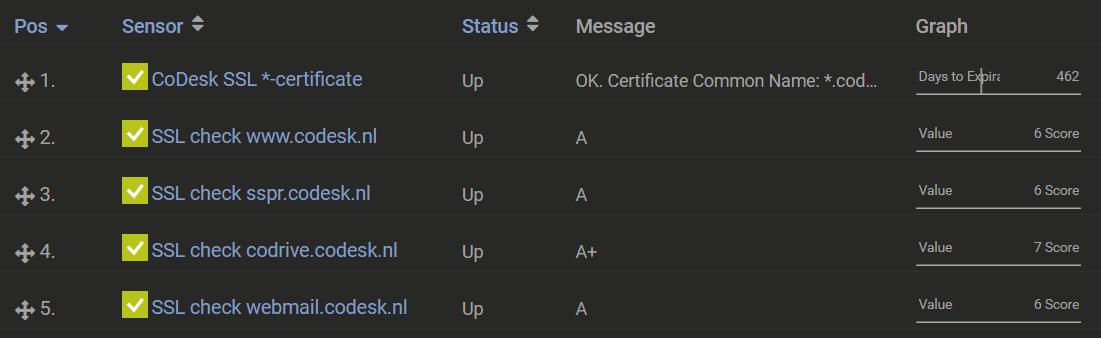 Standaard SSL checks door CoDesk